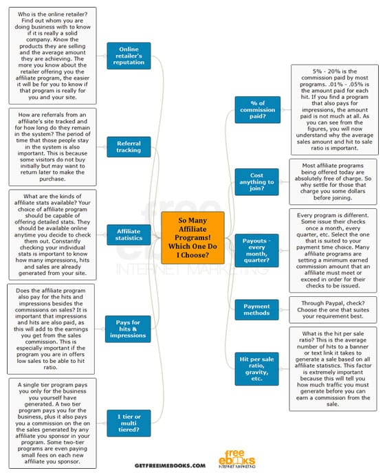 So Many Affiliate Programs - Which One Do I Choose? Flowchart